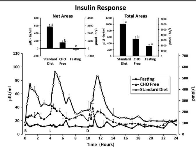 insulin-graph
