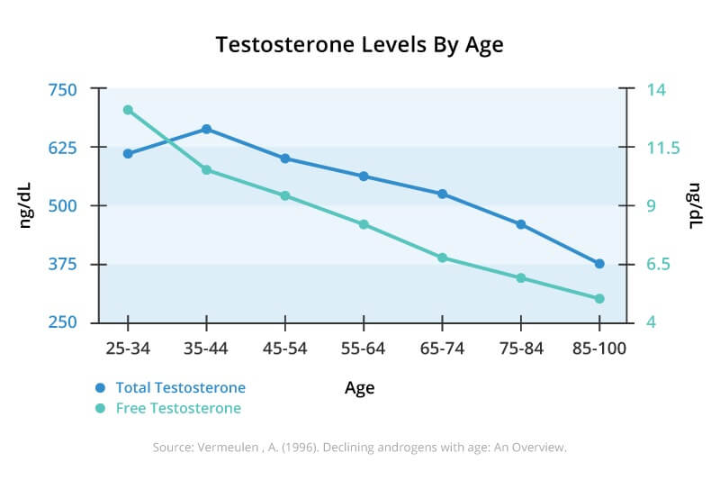 testosterone-with-age