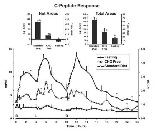 c-peptide-graph