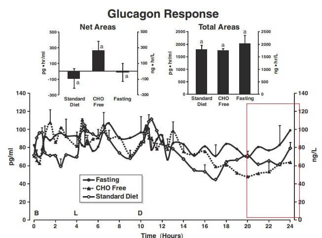 glucagon-graph
