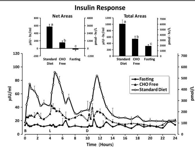 insulin-graph