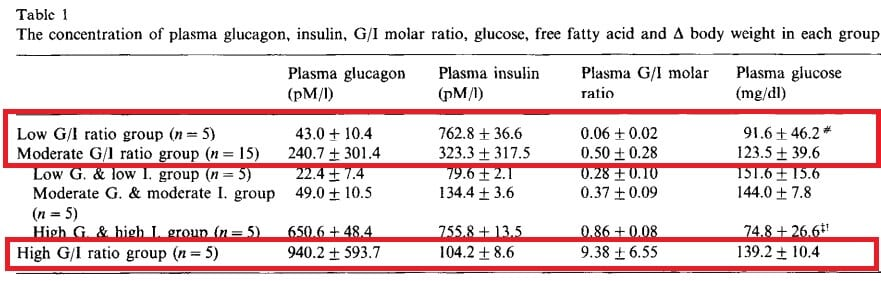 insulin-glucagon-ratio-rats