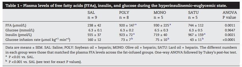 ffa_types_insulin_resistance