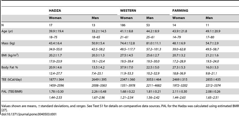 hadza_bmr_table_01