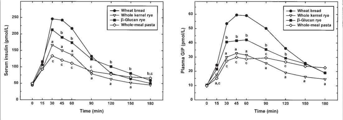 whole_meal_pasta_gip_graph